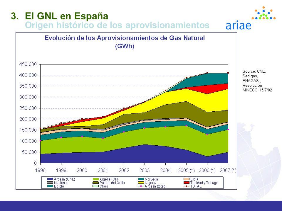 El GNL en España Origen histórico de los aprovisionamientos