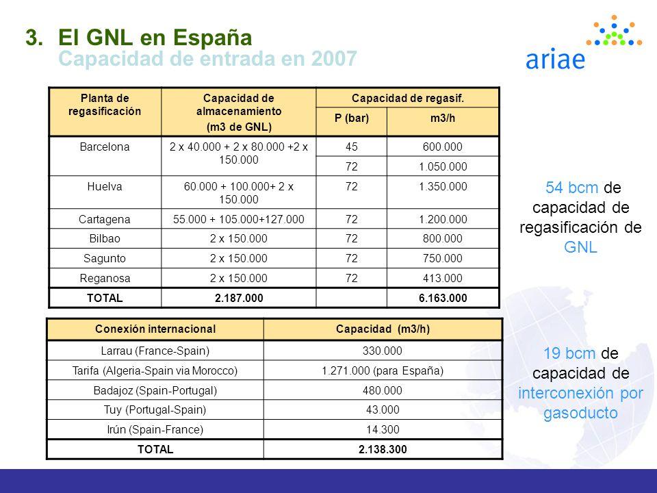 El GNL en España Capacidad de entrada en 2007