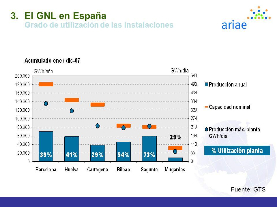 El GNL en España Grado de utilización de las instalaciones Fuente: GTS