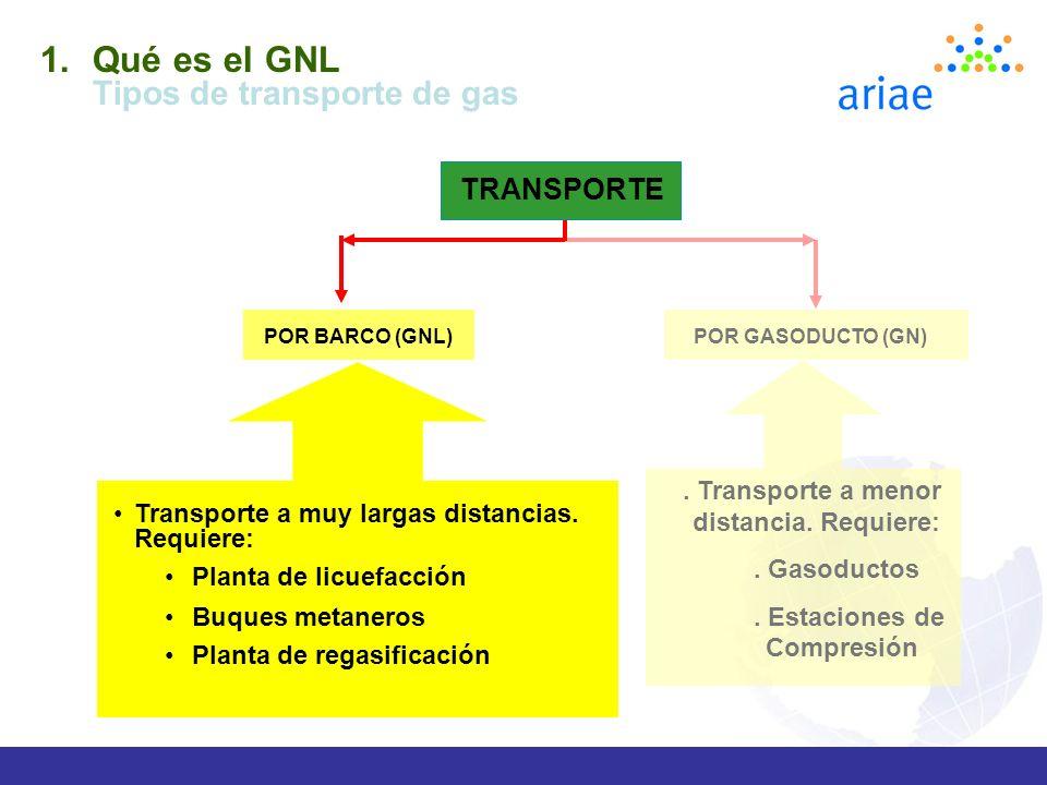 Qué es el GNL Tipos de transporte de gas TRANSPORTE