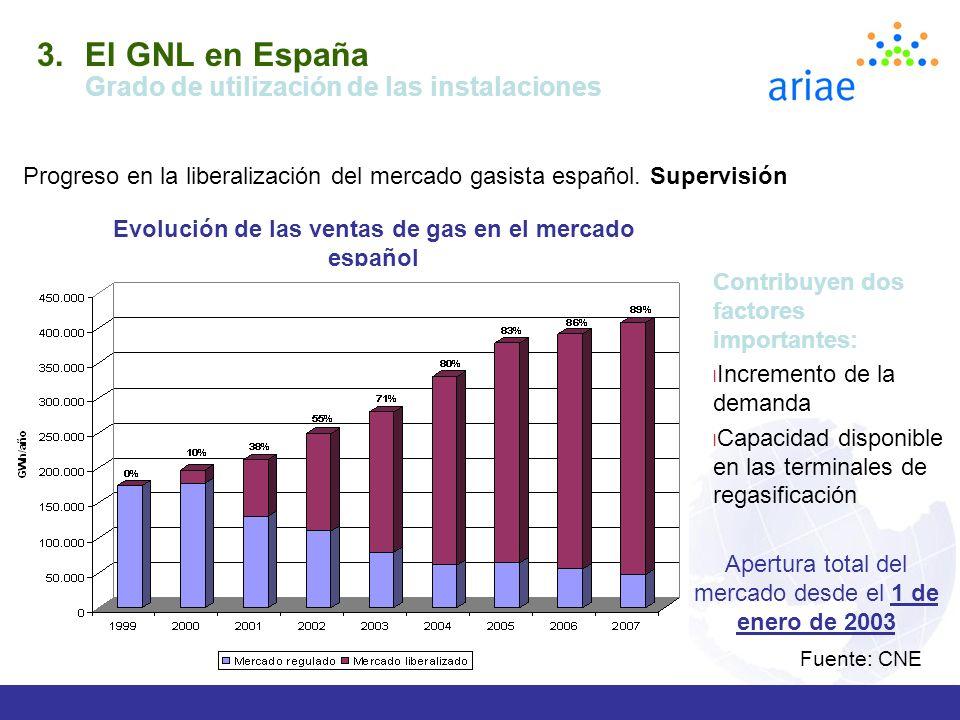 Evolución de las ventas de gas en el mercado español