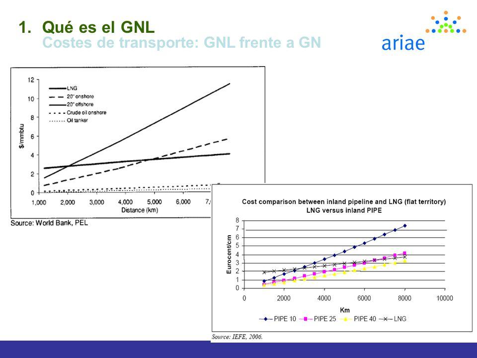 Qué es el GNL Costes de transporte: GNL frente a GN