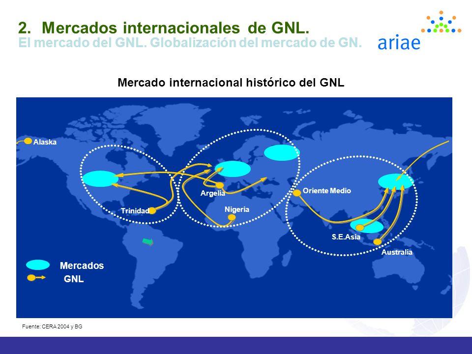 Mercados internacionales de GNL.