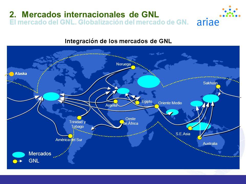 Mercados internacionales de GNL