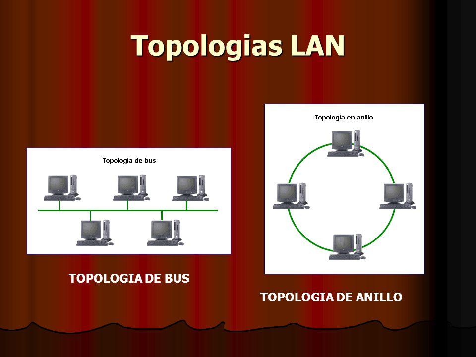 Topologias LAN TOPOLOGIA DE BUS TOPOLOGIA DE ANILLO