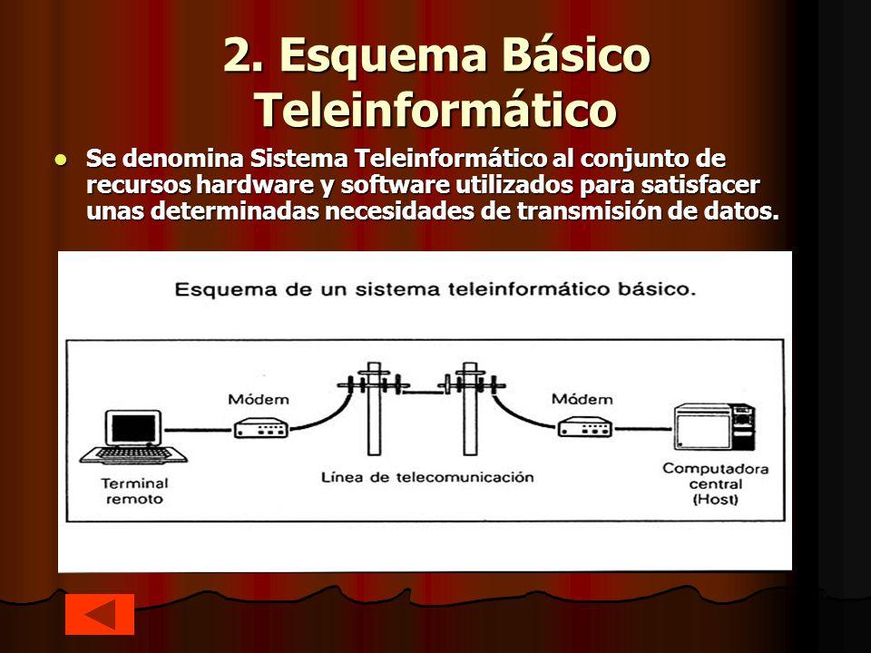 2. Esquema Básico Teleinformático