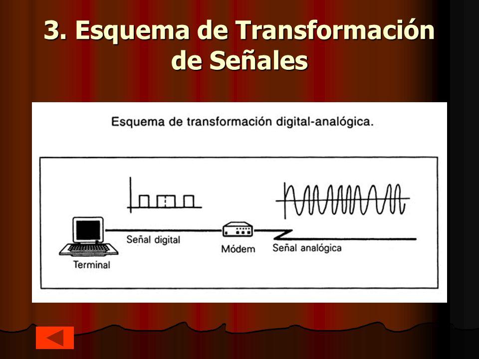 3. Esquema de Transformación de Señales