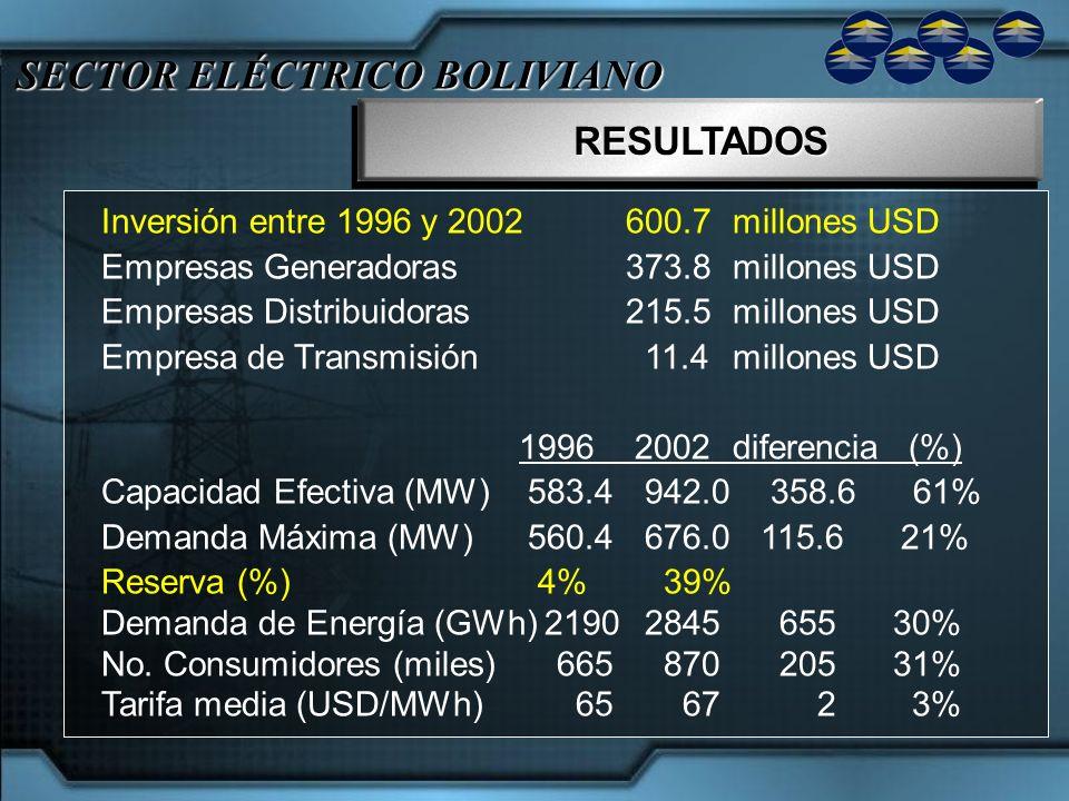 SECTOR ELÉCTRICO BOLIVIANO