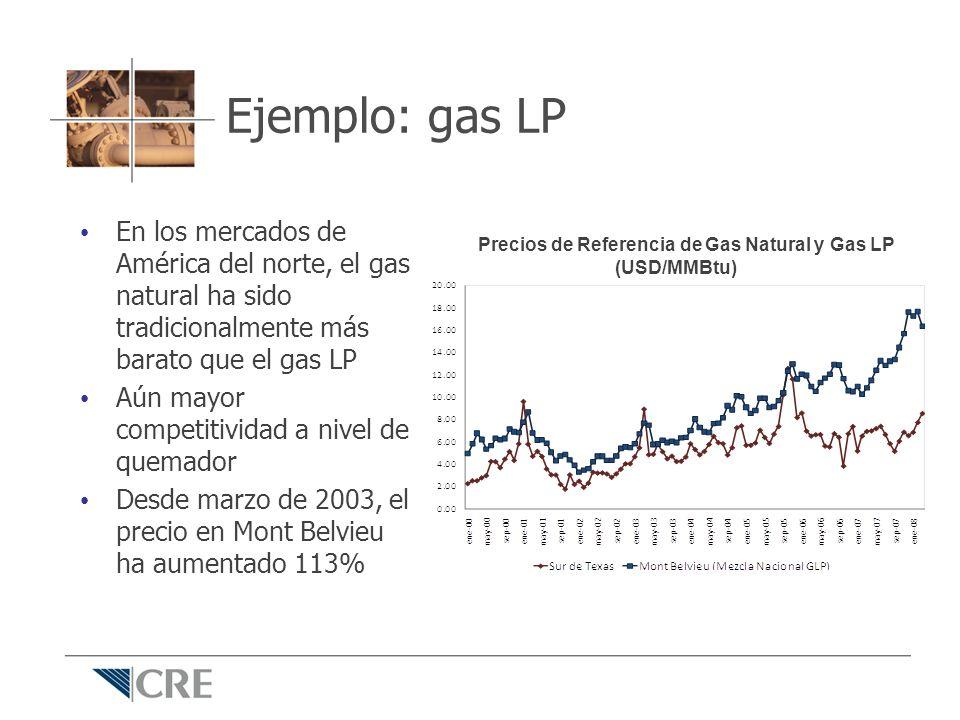 Ejemplo: gas LP En los mercados de América del norte, el gas natural ha sido tradicionalmente más barato que el gas LP.