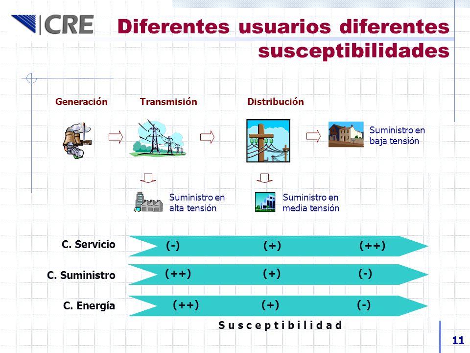 Diferentes usuarios diferentes susceptibilidades