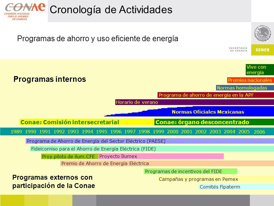 Cronología de Actividades