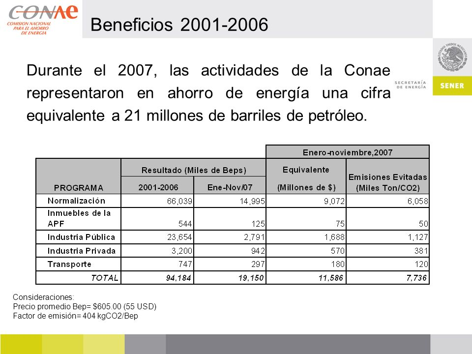 Beneficios 2001-2006