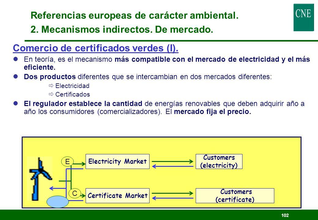 Comercio de certificados verdes (I).