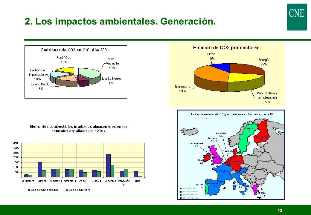 2. Los impactos ambientales. Generación.