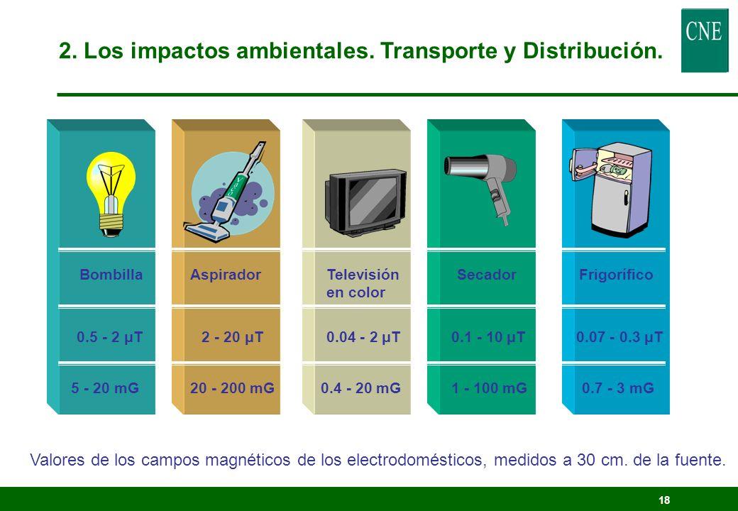 2. Los impactos ambientales. Transporte y Distribución.