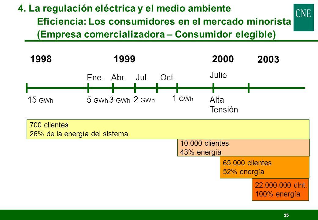 4. La regulación eléctrica y el medio ambiente
