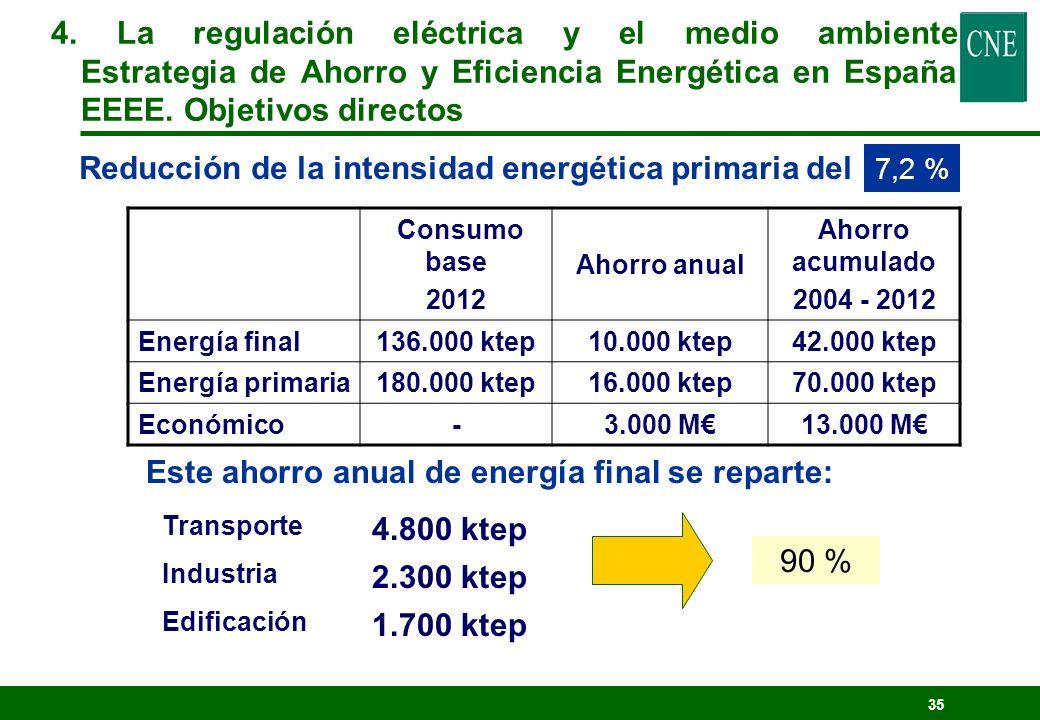 Reducción de la intensidad energética primaria del