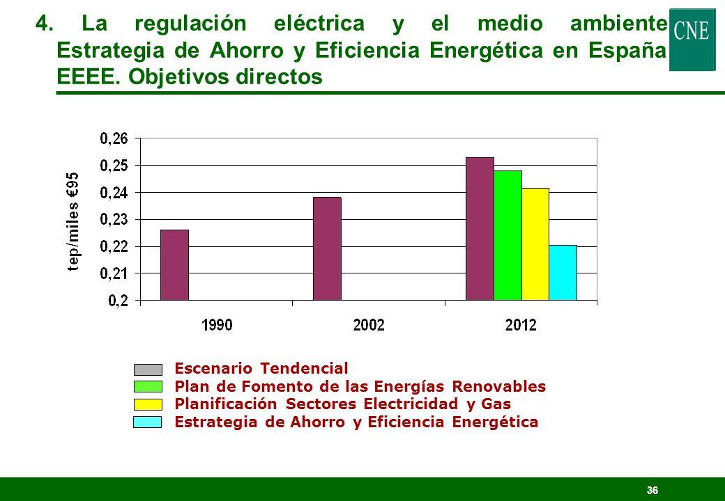 4. La regulación eléctrica y el medio ambiente Estrategia de Ahorro y Eficiencia Energética en España EEEE. Objetivos directos