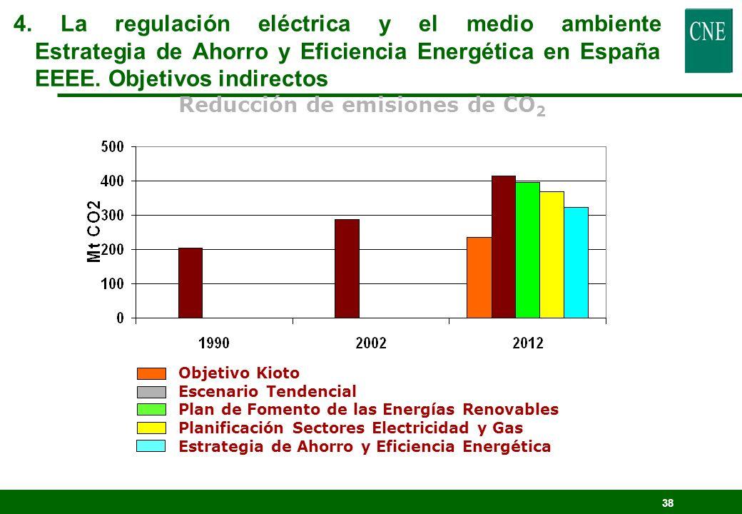 4. La regulación eléctrica y el medio ambiente Estrategia de Ahorro y Eficiencia Energética en España EEEE. Objetivos indirectos