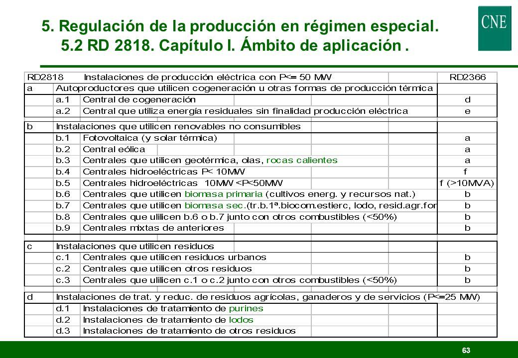5. Regulación de la producción en régimen especial. 5. 2 RD 2818
