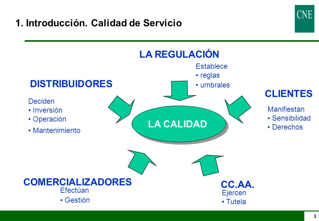 1. Introducción. Calidad de Servicio