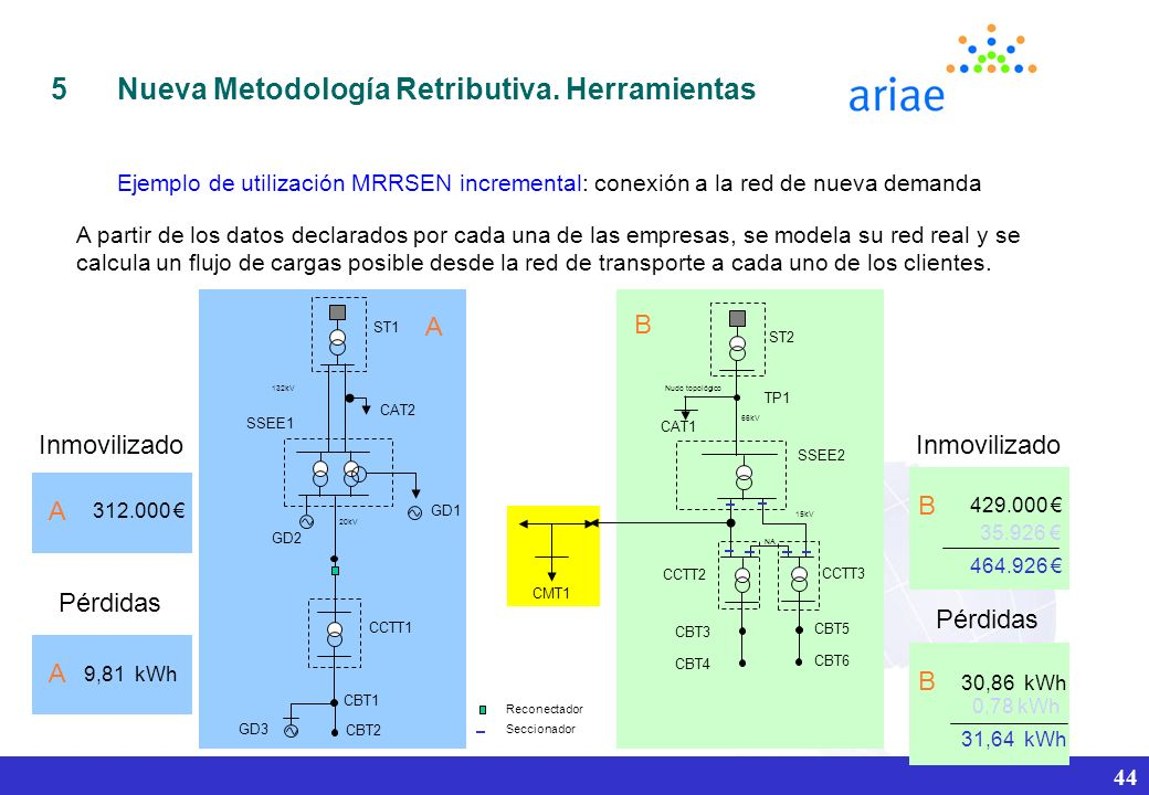 Nueva Metodología Retributiva. Herramientas