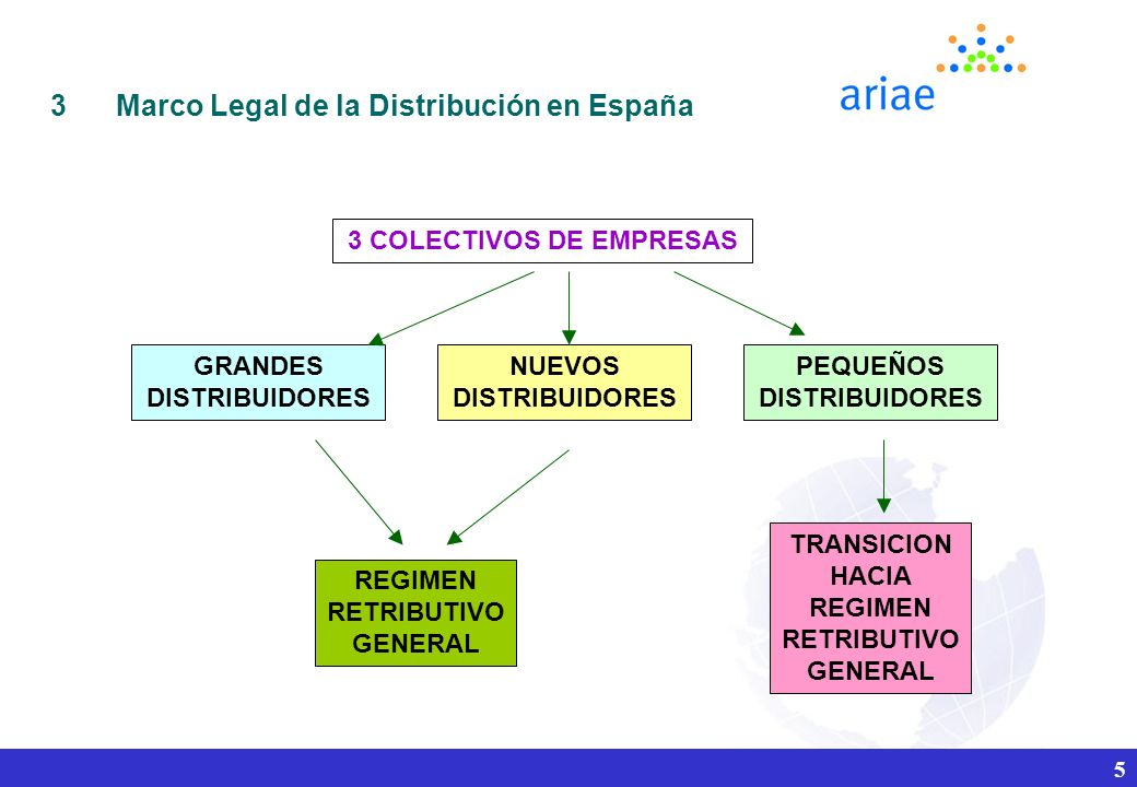 Marco Legal de la Distribución en España