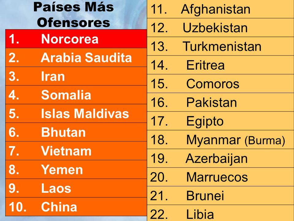 Países Más Ofensores 11. Afghanistan. 12. Uzbekistan 13. Turkmenistan 14. Eritrea.
