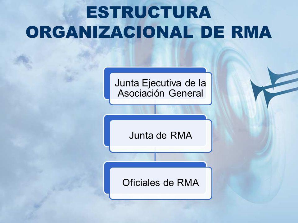 ESTRUCTURA ORGANIZACIONAL DE RMA