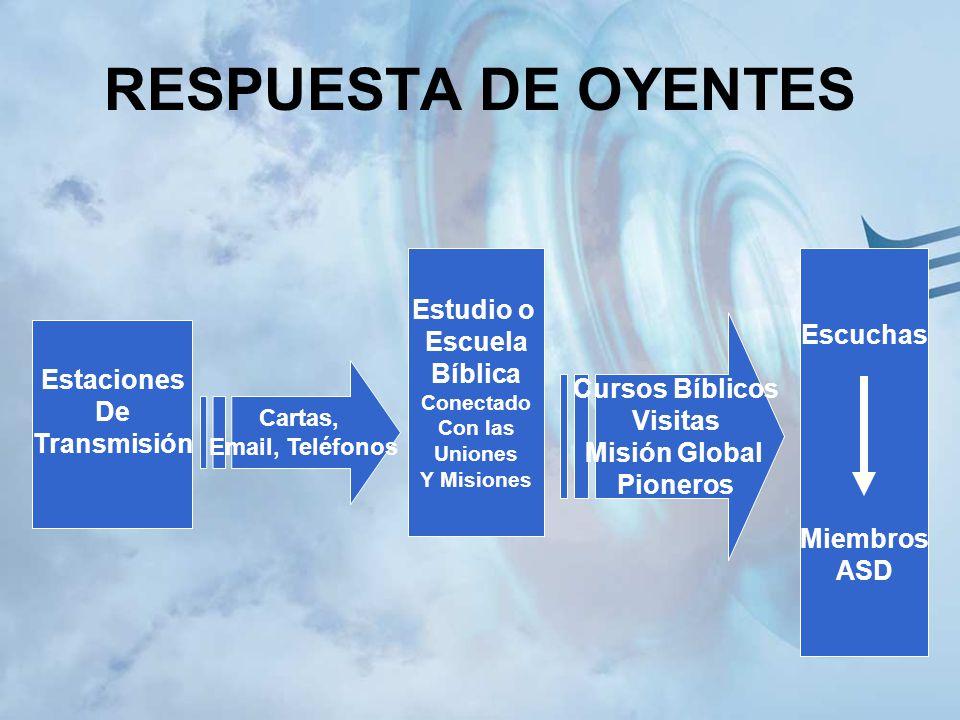 RESPUESTA DE OYENTES Estudio o Escuchas Escuela Bíblica Estaciones De