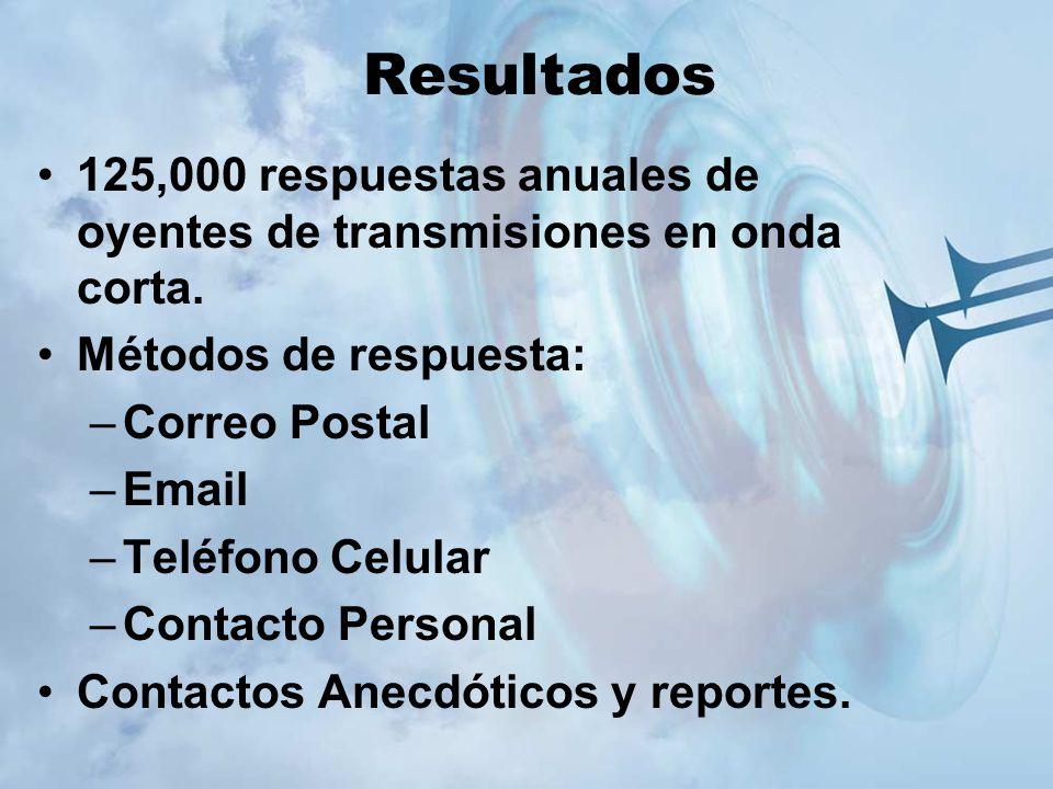 Resultados 125,000 respuestas anuales de oyentes de transmisiones en onda corta. Métodos de respuesta: