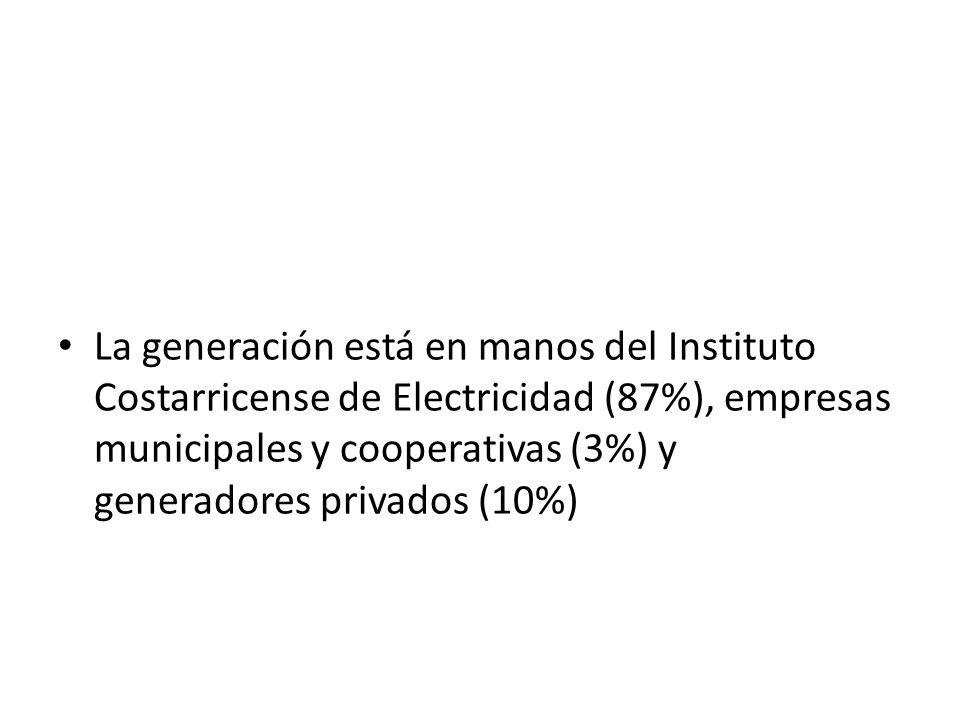 La generación está en manos del Instituto Costarricense de Electricidad (87%), empresas municipales y cooperativas (3%) y generadores privados (10%)