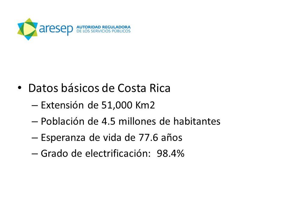 Datos básicos de Costa Rica