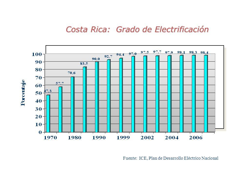 Costa Rica: Grado de Electrificación