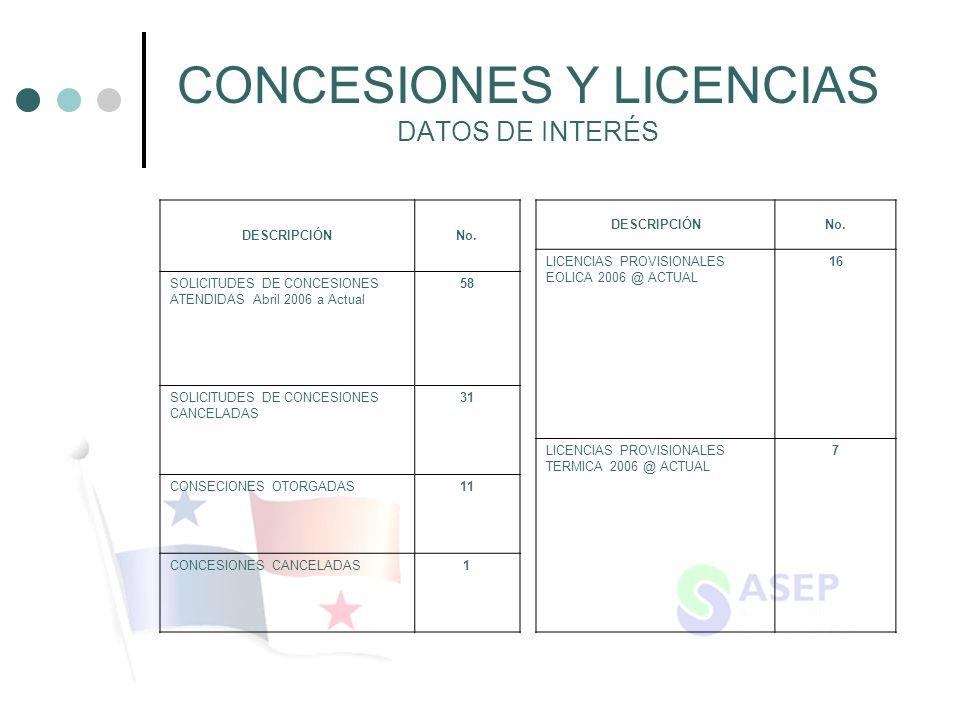 CONCESIONES Y LICENCIAS DATOS DE INTERÉS