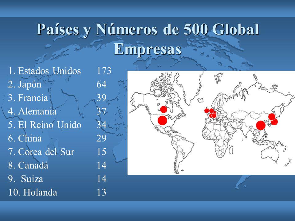 Países y Números de 500 Global Empresas