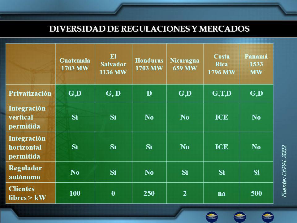 DIVERSIDAD DE REGULACIONES Y MERCADOS