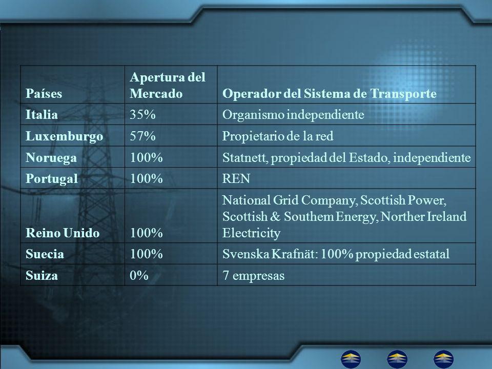 Países Apertura del Mercado. Operador del Sistema de Transporte. Italia. 35% Organismo independiente.