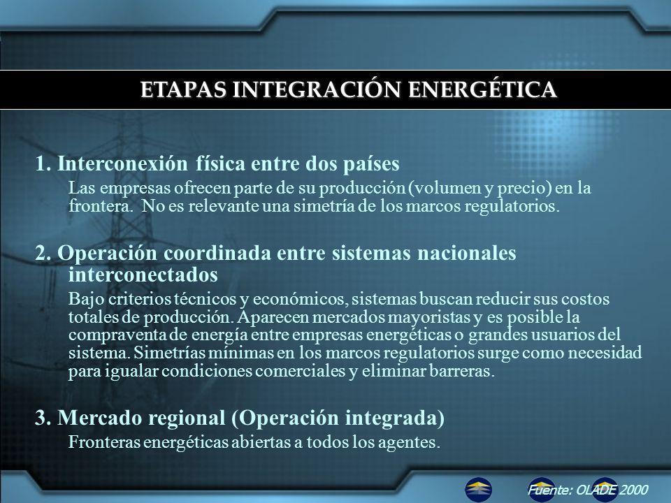 ETAPAS INTEGRACIÓN ENERGÉTICA