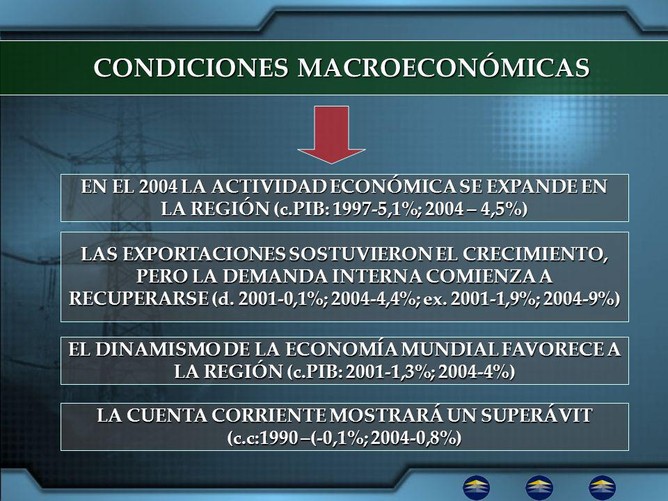 CONDICIONES MACROECONÓMICAS