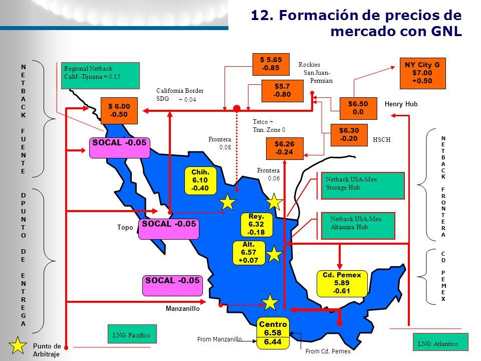 12. Formación de precios de mercado con GNL