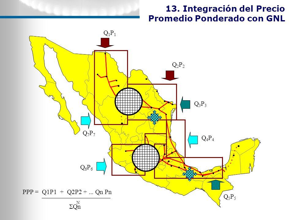 13. Integración del Precio Promedio Ponderado con GNL