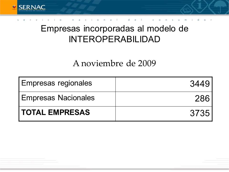 Empresas incorporadas al modelo de INTEROPERABILIDAD