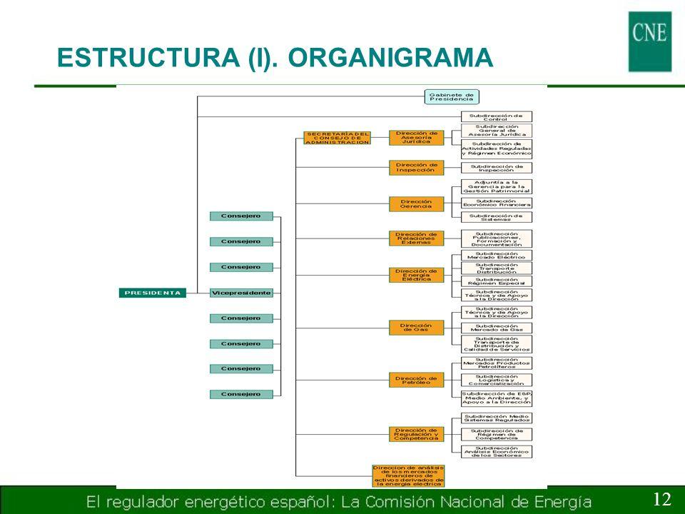 ESTRUCTURA (I). ORGANIGRAMA