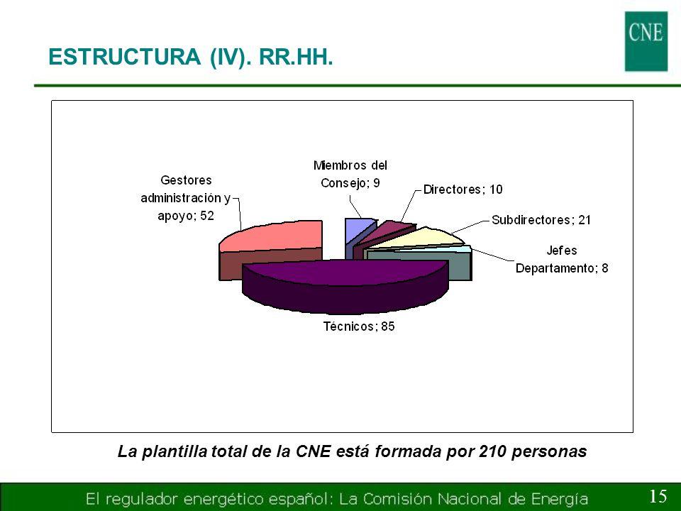 La plantilla total de la CNE está formada por 210 personas