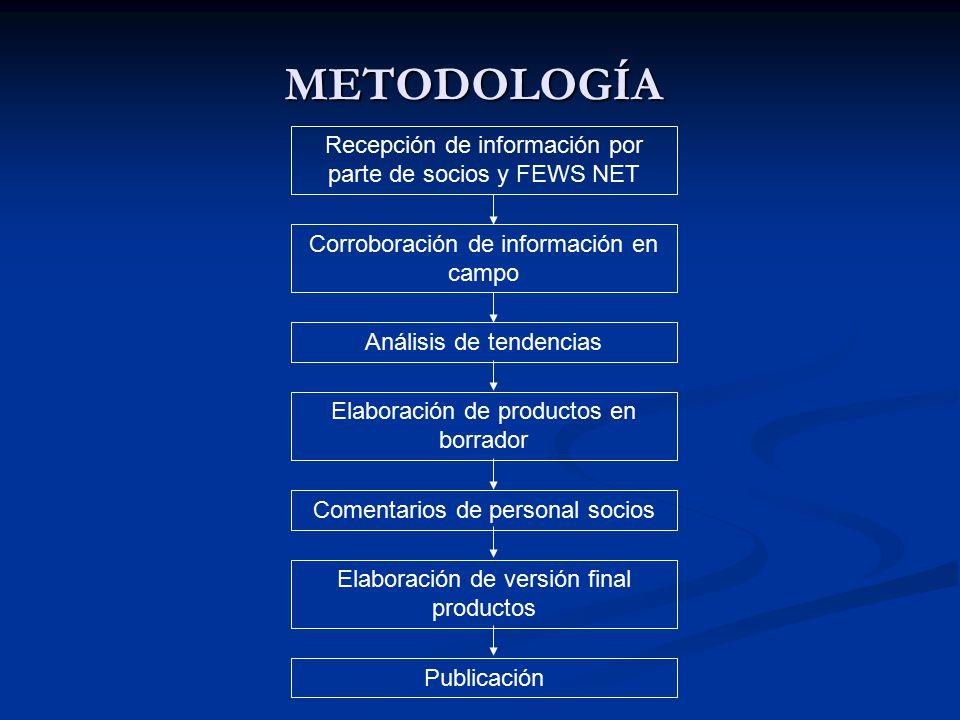 METODOLOGÍA Recepción de información por parte de socios y FEWS NET