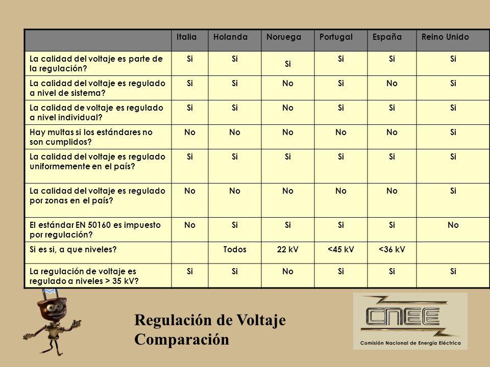 Regulación de Voltaje Comparación Italia Holanda Noruega Portugal
