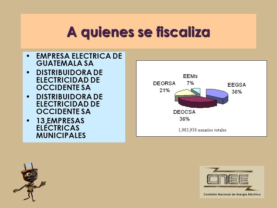 A quienes se fiscaliza EMPRESA ELECTRICA DE GUATEMALA SA
