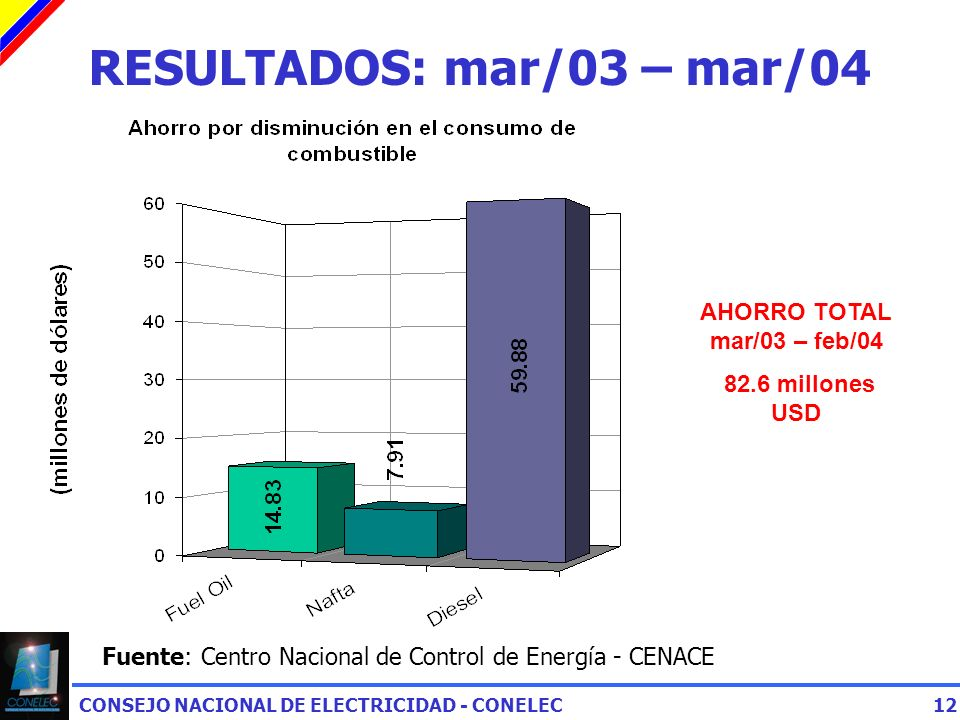 RESULTADOS: mar/03 – mar/04 AHORRO TOTAL mar/03 – feb/04