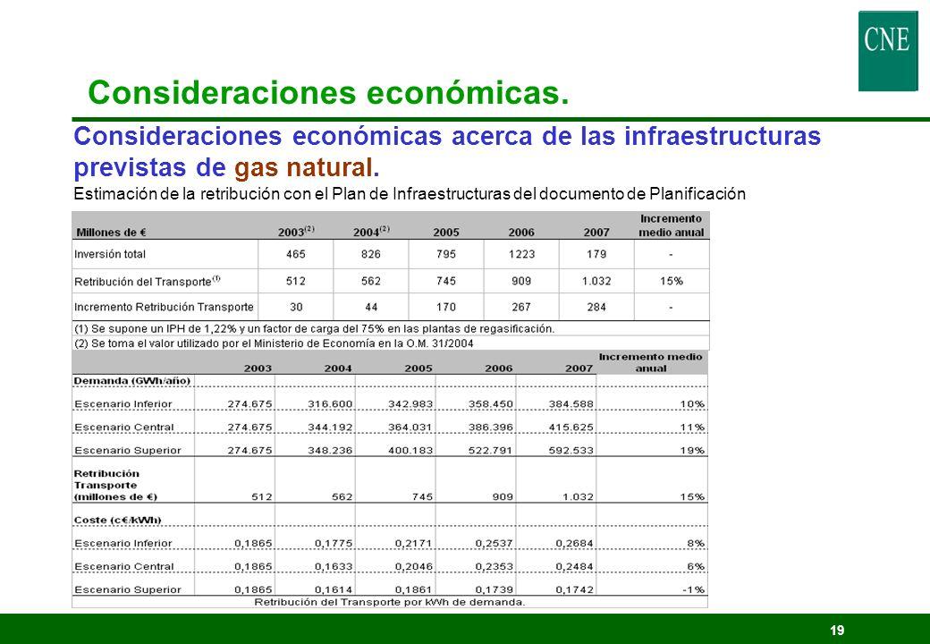 Consideraciones económicas.